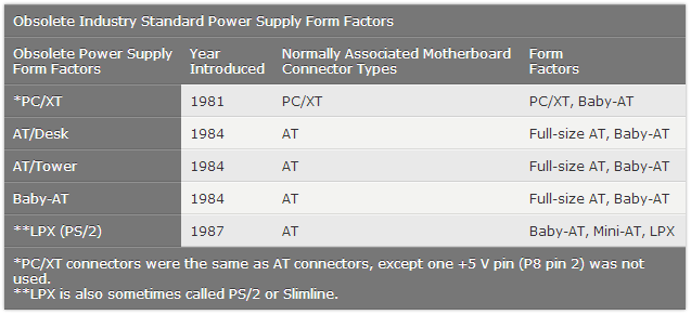 Power Supply | ITEC 226 Project
